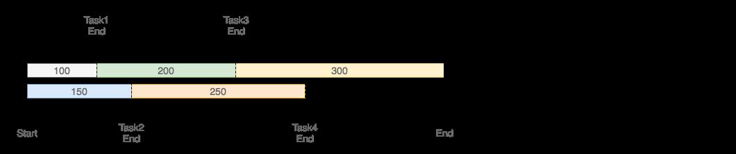 Task Pool